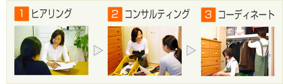 1.ヒアリング→2.コンサルティング→3.コーディネート